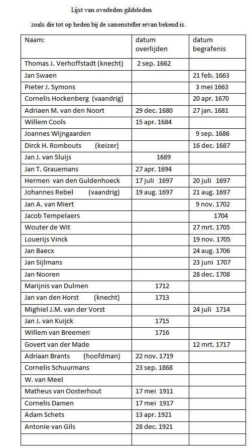 Lijst van overleden gildeleden kerk bijgewerkt 14-08-20141