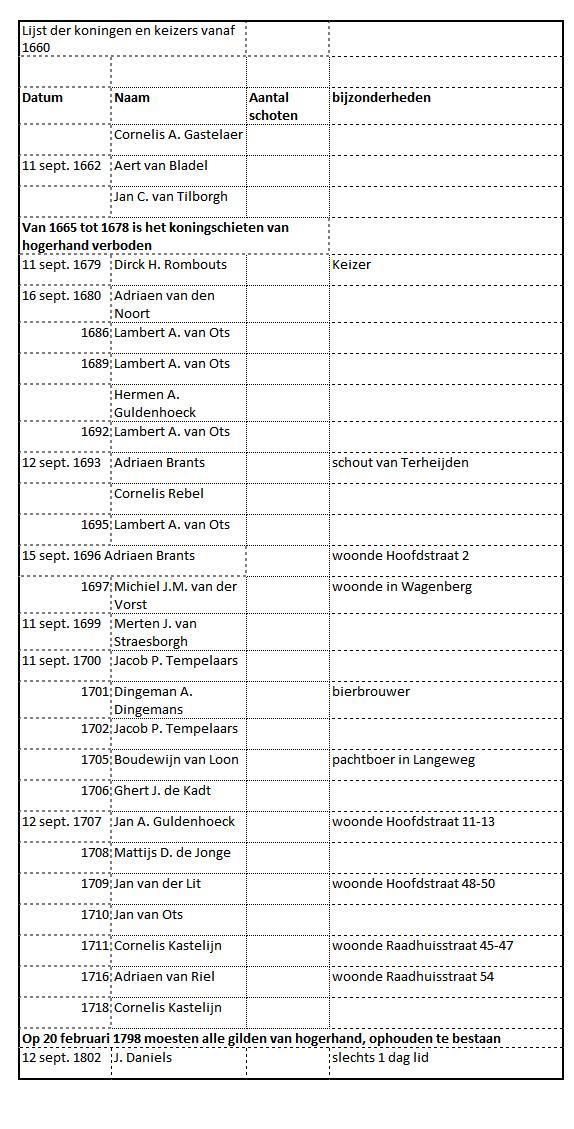 opsomming-keizers-koningen-en-koninginen-vanaf-16601